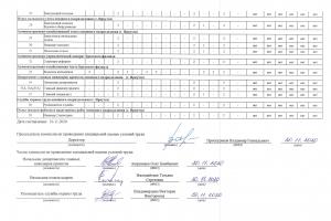 ZIP-Svodnaya-vedomost-rezultatov-provedeniya-spetsialnoy-otsenki-usloviy-truda-3